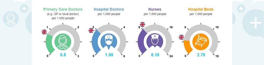 Screenshot of health economics game: Primary Care Doctors, Hospital Doctors, Nurses, Hospital Beds