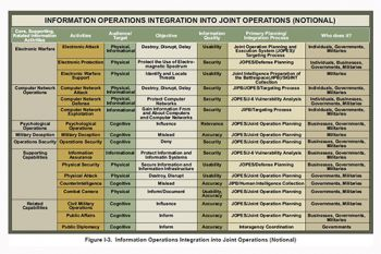Joint Operations chart