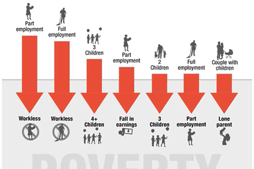 an introduction to the poverty in families in todays society Relative poverty is measured in relationship to the society around the individual, because a relatively poor individual has less than the average income this differs from society to society what is considered a necessity in some country may not be the same in others.