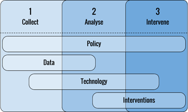 Figure 1: LeAP deliverables mapped across the stages of Learning Analytics