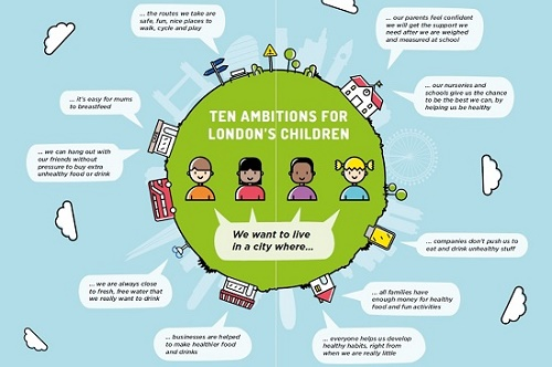 diagram illustrating the London taskforce for ending childhood obesity's 10 ambitions