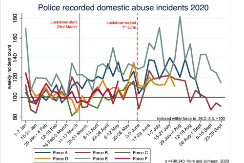 Graph showing police recorded domestic abuse incidents in six English police forces