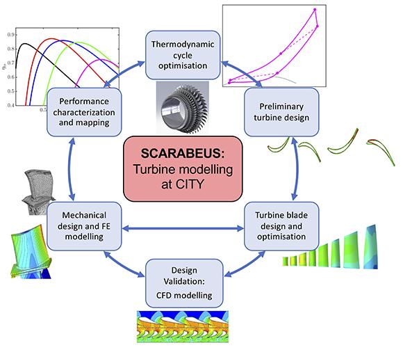 Turbine modelling diagram