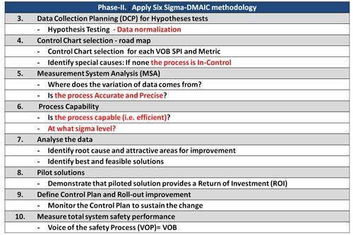 Ilias Panagopoulos research. Phase-2-Apply-six-sigma-DMAIC-methodology