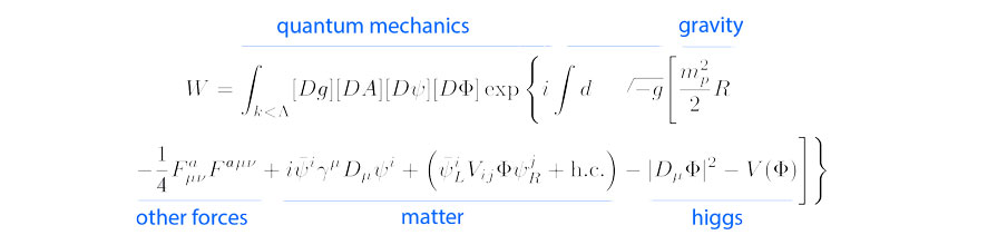 Complex equation exploring quantum mechanics, spacetime, gravity, other forces, matter and Higgs