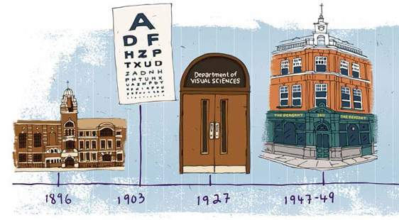 Optometry article